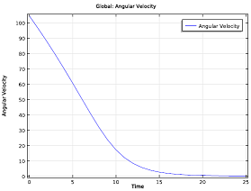Time evolution of the angular velocity_small