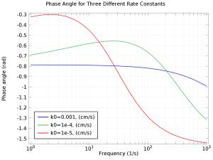 electrochemical impedance spectroscopy pdf free download